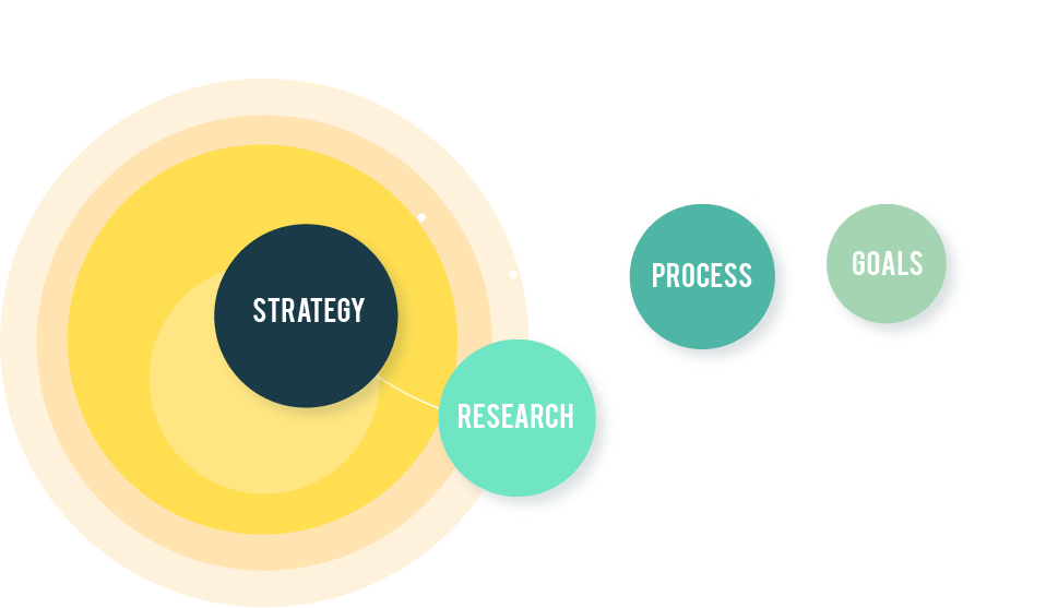 Keys to Successful Marketing