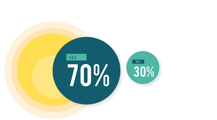 Do You Set Marketing Goals