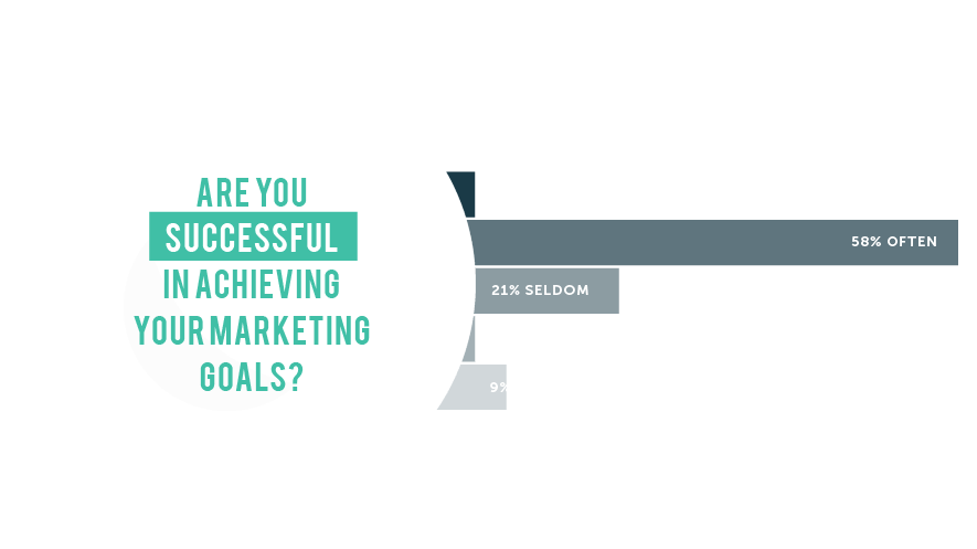 Success At Achieving Marketing Goals